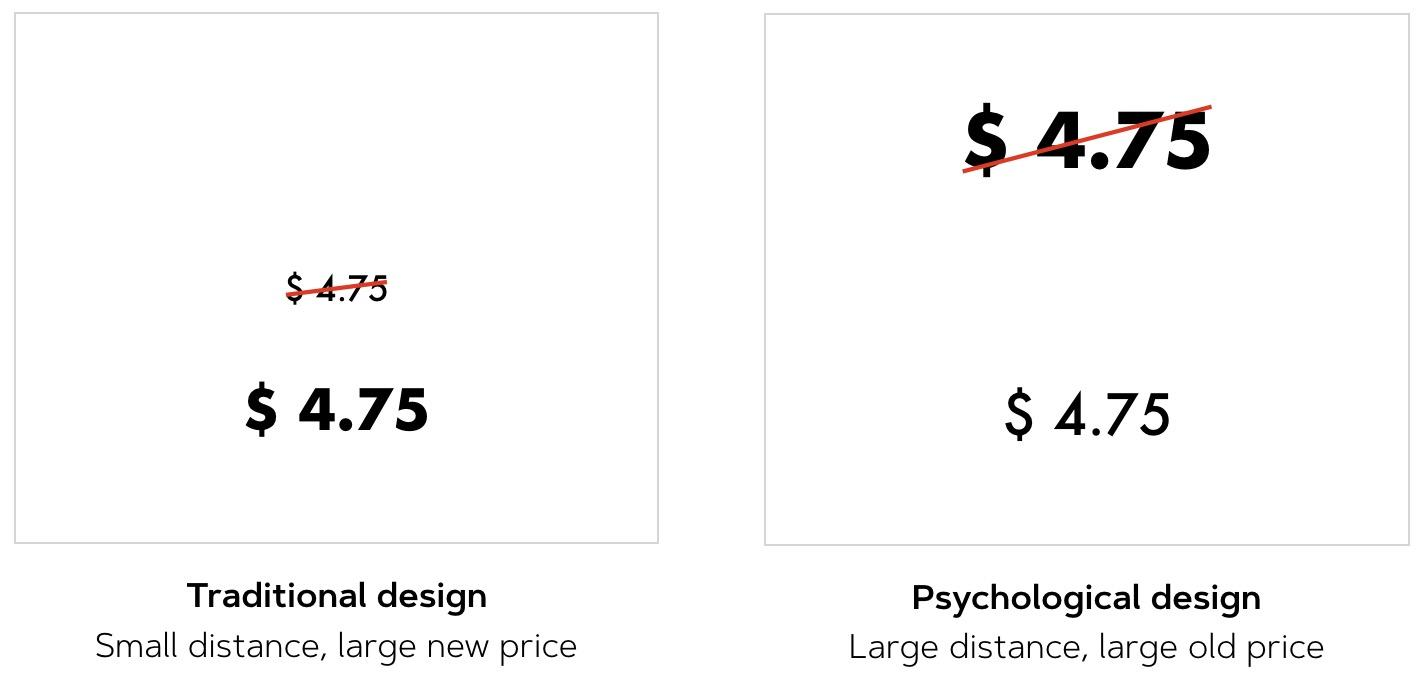 shopping psychology psychological discount